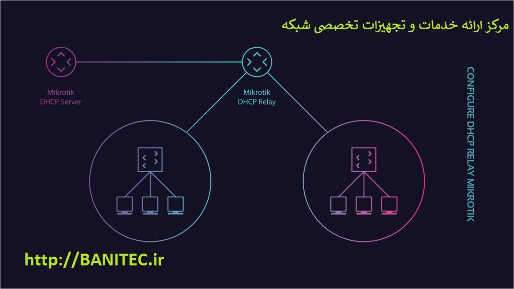 تنظیم DHCP Relay در روتر میکروتیک
