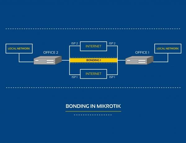 ترکیب پهنای باند یا Bonding در میکروتیک